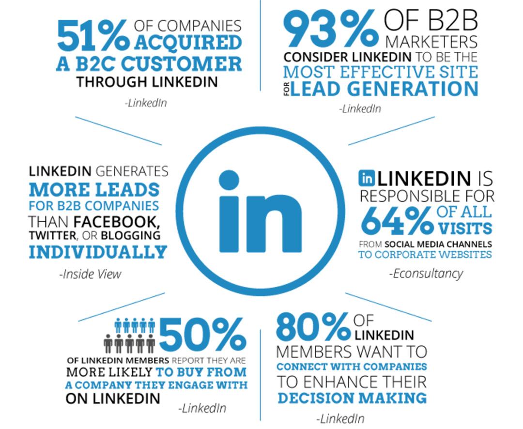 LinkedIn Statistics - social media marketing